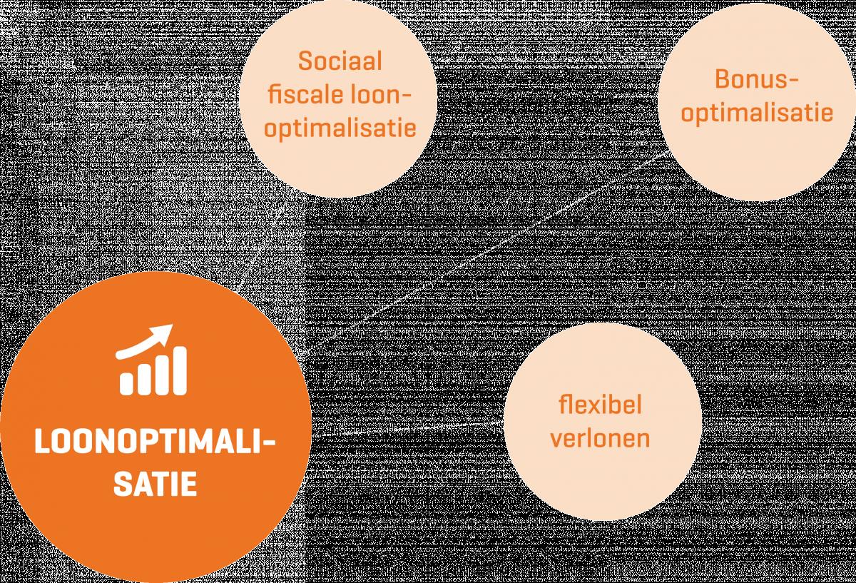 Lonen optimaliseren: sociaal fiscaal, bonussen en flexibel verlonen